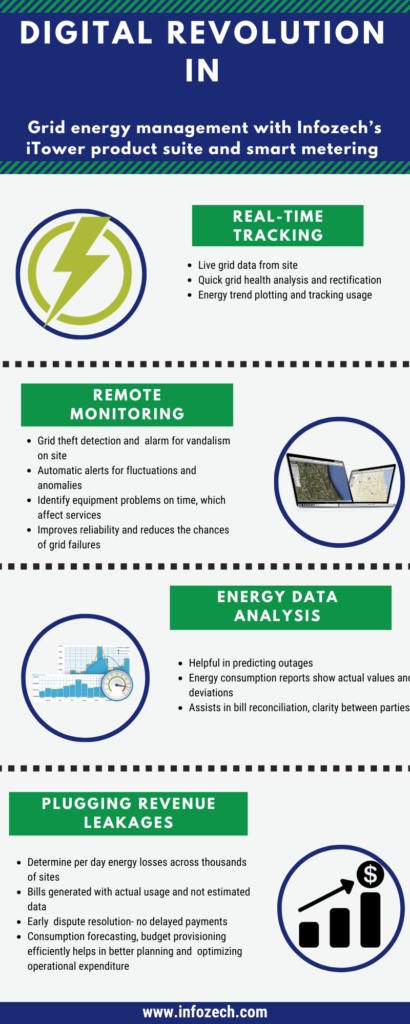 smart grid energy management