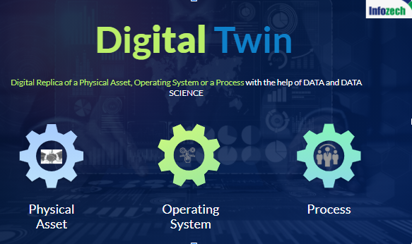 Digital twin for gaining better control on asset lifecycle