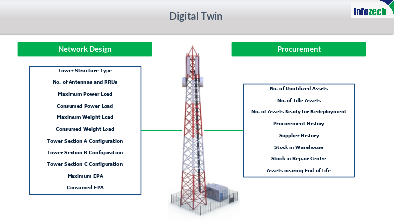 Digital twin insights for tower and telecom business
